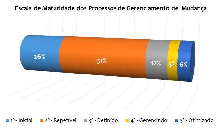 grafico escalamaturidade